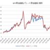 WTIとブレントの価格差が拡大 / 要因はシェールオイルの生産増 / WTIは上昇しにくい