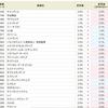 ヤマシンフィルタ<6240>2週連続で金利アップで、ついに8.0%へ!!SBI貸株金利変更(2018/12/03~)