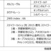 POG2020-2021ドラフト対策 No.62 ゲヴィナー