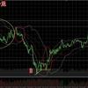 ビットコインFX 7月12日チャート分析