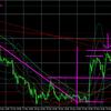 11月28日(土)FX初心者 ドル円・ユーロドルの今週のチャート分析・環境認識・来週のチャート予想『12月FX相場を読み解く!』