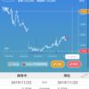 株式投資結果報告:11月第5週