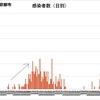 コロナ感染増加率 京都市