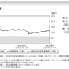 One-ドルマネーファンドから運用報告書(2019年03月11日決算)が交付
