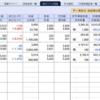 ユーザーローカル絶好調!株の含み損は80万円台まで回復…