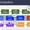 機械学習ツールキット KubeflowについてGDG DevFest18 で登壇してきました