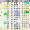 第9回レパードステークス(GIII)