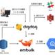 DigdagとEmbulkを利用してBigQueryにRDS(Aurora、MySQL)のマスタデータを同期する