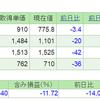2019.5.30(木) 資産状況