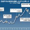自動取引、株安を増幅