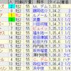 第70回朝日杯フューチュリティステークス(GI)