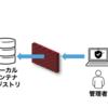 OpenShift 4.2におけるネットワーク制限環境下でのインストール