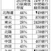 川内原発再稼働の元凶は九州電力である