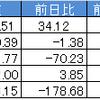 今週の日経平均と予想の結果6月最終週