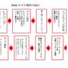 webサイト制作におけるワークフロー