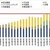 【月別】5月の分配金&資産推移