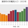 【地理×選挙】福津市長選で新人が勝った理由を地理的視点から考える