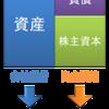 完全版:財務分析の手法~収益力/経営効率/財務状況分析~