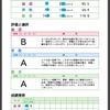 【速報】早稲アカ サマーチャレンジテストのWeb成績速報が公開されました