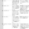 週間FPガチャ反省会11/14