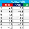 (プロ野球を「研究する」編No.66)2019プロ野球・注目選手名鑑!!「中日編」