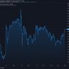 2021-1-2 今週の米国株状況
