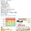 【地震予知】磁気嵐ロジックでは8月31日~9月1日はL5(警戒)・9月2日~3日はL4(要注意)!特に日向灘・東海・関東!国内M7+の空白期間が1000日超え!『首都直下地震』・『南海トラフ地震』にも要警戒!