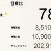 5月の総発電量は8,510kWh(目標比78%)でした!