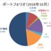 【資産運用】ポートフォリオ更新(2018年10月末時点)