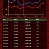 【将棋ウォーズ】1日5局制限を継続、1級達成率が90.6%に上昇