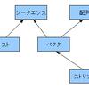 「ANSI Common Lisp」4章読了