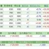 【株の月次報告】日経平均株価は数ヶ月2万円前後で推移する?