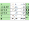 株式投資 37日目:オービック(4684)の異常な財務体質