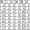 谷田成吾の「指名漏れ」に関する考察