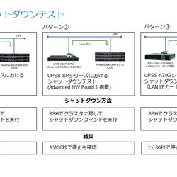 PowerScale UPS連携シャットダウン~実際にやってみた編~