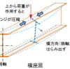 一級建築士試験 構造Ⅳ【令和元年度(2019年度)No.15~No.18】【鉄骨造】
