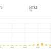 久々にブログ運営報告。1日で10000円以上の広告収益