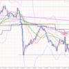 通貨強弱と相関関係に特に注意してみた+75.3p