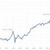 S&P500は10年投資したらどうなる??・・過去50年のサンプルから導き出す!!