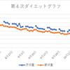 ダイエット4次中間報告(60日目)
