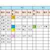 【データ分析】2018/09/16-中山-10R-初風特別芝1200