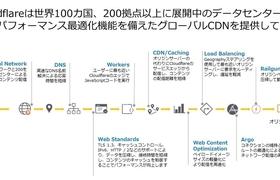 Cloudflare CDNを活用したウェブサイト高速化ソリューションを提供開始