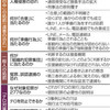 「共謀罪」に数々の懸念 きょう審議入り - 東京新聞(2017年4月6日)