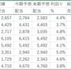 三菱地所物流リート(3481)の利回りは4.1%