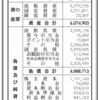 株式会社石橋楽器店 第40期決算公告