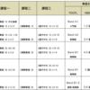 淡江大学華語センターで分班测验(クラス分けテスト)