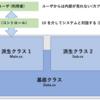 【C#】WPFアプリケーション入門 #10 オブジェクト指向
