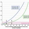 再びPCR検査の精度と「感度70%」論の解釈