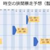 【MU Legend】7/23(月) 時空の狭間暴走予想(暫定版)
