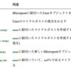 ユーザーのマイクロポスト【Railsチュートリアル13章】